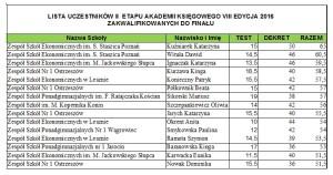 Akademia - lista finalistów